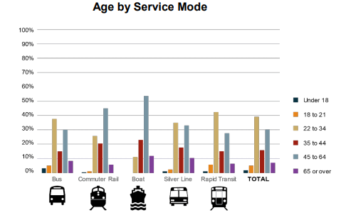 A graph showing the age range of riders.