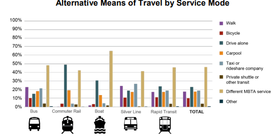 A graph showing common alternative means of travel.