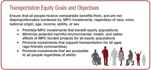 Transportation Equity Goals and Objectives: Ensure that all people receive comparable benefits from, and are not disproportionately burdened by, MPO investments, regardless of race, color, national origin, age, income, ability, or sex • Prioritize MPO investments that benefit equity populations • Minimize potential harmful environmental, health, and safety effects of MPO funded projects for all equity populations • Promote investments that support transportation for all ages (age-friendly communities) • Promote investments that are accessible to all people regardless of ability.
