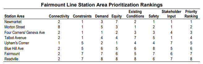 A table showing station rankings by connectivity, constraints, demand, equity, existing conditions, safety, and stakeholder input. In descending order of prioritization the stations are Newmarket, Morton, Four Corners, Talbot Avenue, Upham's Corner, Blue Hill Avenue, Fairmount, and Readville.