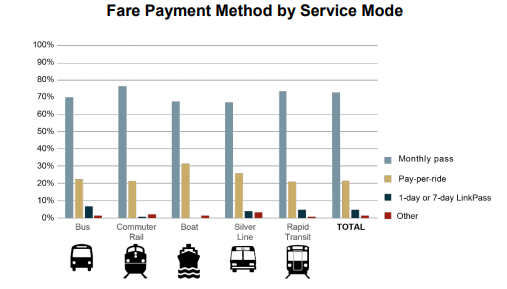 Graph showing common fare types.
