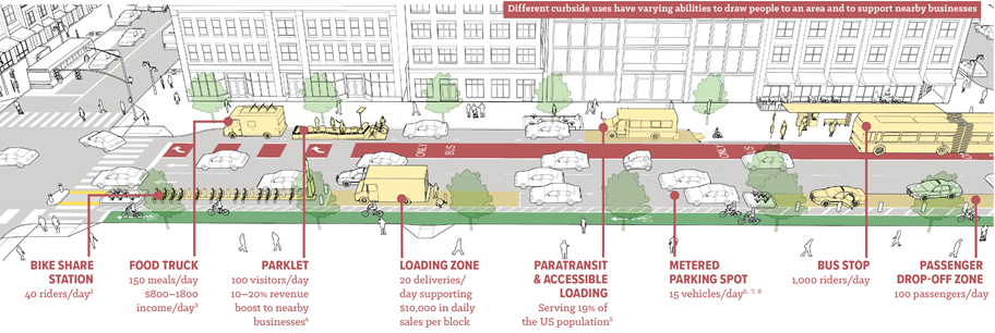A graphic showing different curbside uses including bike share, food trucks, parklets, loading zones, parking, bus stops, and rideshare pick up areas.
