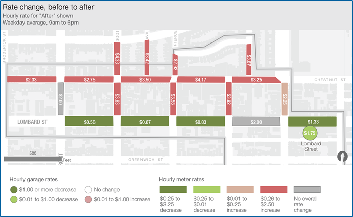 A graphic showing how dynamically pricing parking improved conditions in San Francisco.