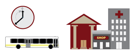 A graphic expressing the idea of transit access to jobs, retail, healthcare, and hire education. There is a public bus, a clock, and buildings representing retail, healthcare, and education.