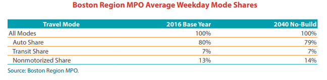 A table showing average week day mode shares for autos, transit, and nonmotorized modes in the region in 2016 and 2040.