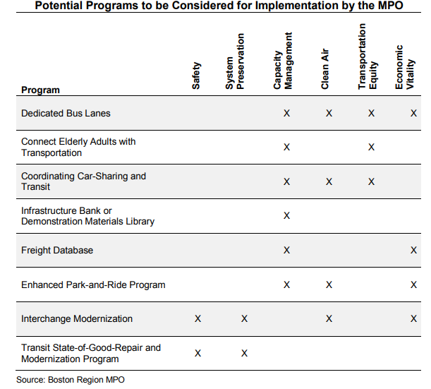 A list of potential programs to be funded in the next LRTP.