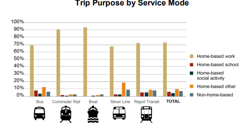 A graph showing common trip purposes.
