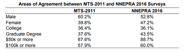 A table showing areas of agreement on the demographics of long-distance commuters into Boston between the MTS-2011 and NNEPRA datasets.