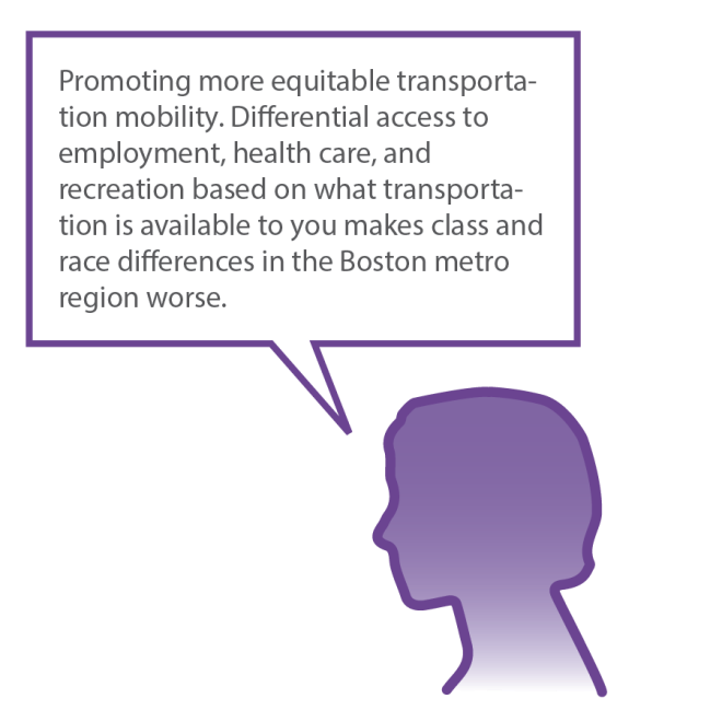 A graphic of a woman's head with a speech bubble that reads: Promoting more equitable transportation mobility. Differential access to employment, health care, and recreation based on what transportation is available to you makes class and race differences in the Boston metro region worse.