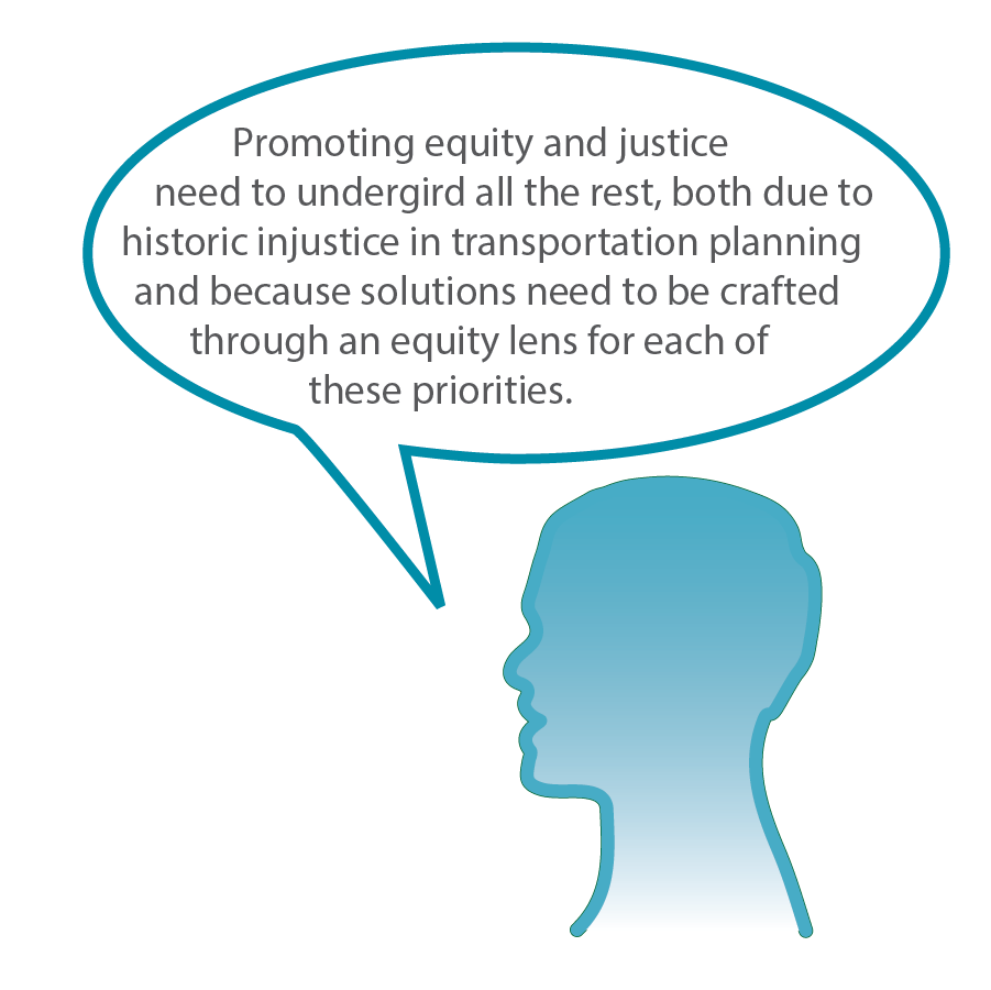 Graphic of a person's head with speech bubble that reads: Promoting equity and justice need to undergird all the rest, both due to historic injustice in transportation planning and because solutions need to be crafted through an equity lens for each of these priorities.
