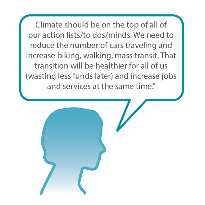A graphic of a woman's head with a speech bubble that reads: Climate should be on the top of all of our action lists/to dos/minds. We need to reduce the number of cars traveling and increase biking, walking, mass transit. That transition will be healthier for all of us (wasting less funds later) and increase jobs and services at the same time.